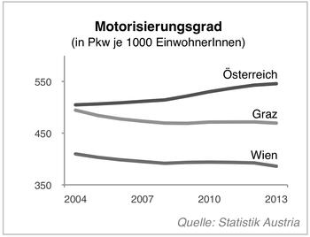 Motorisierungsgrad